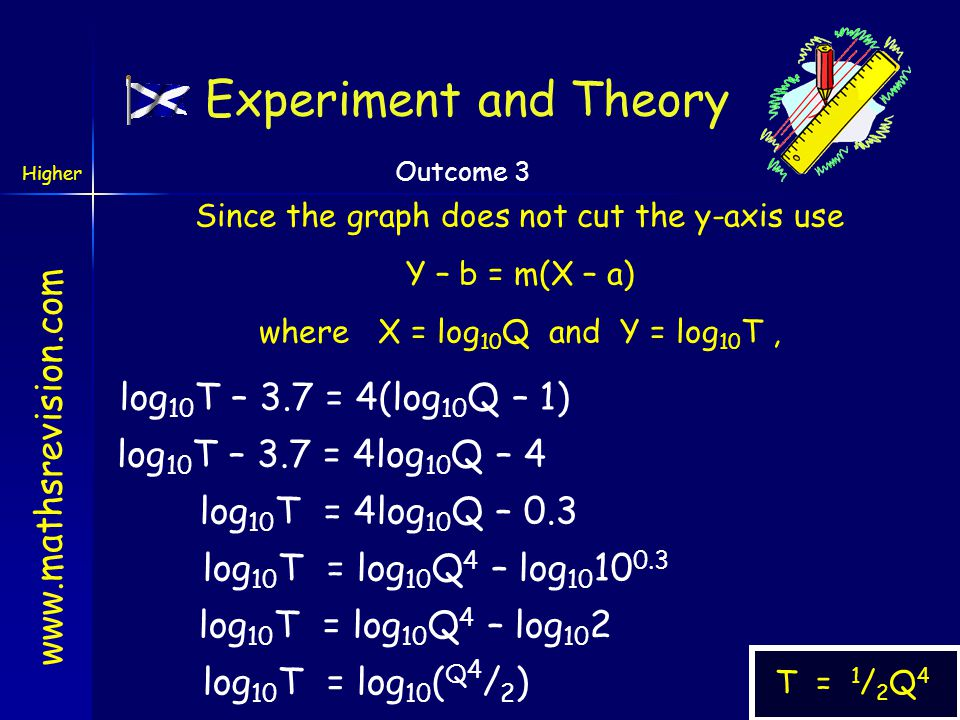 Experiment and Theory log10T – 3.7 = 4(log10Q – 1)
