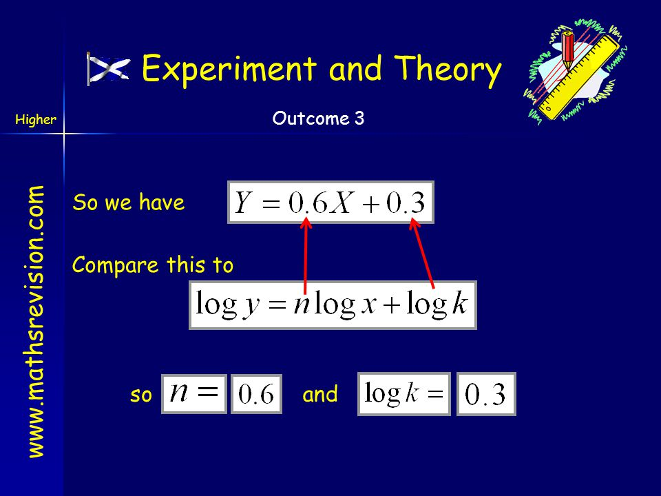 Experiment and Theory So we have Compare this to so and