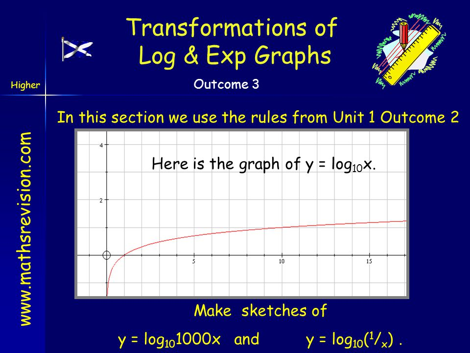 Transformations of Log & Exp Graphs