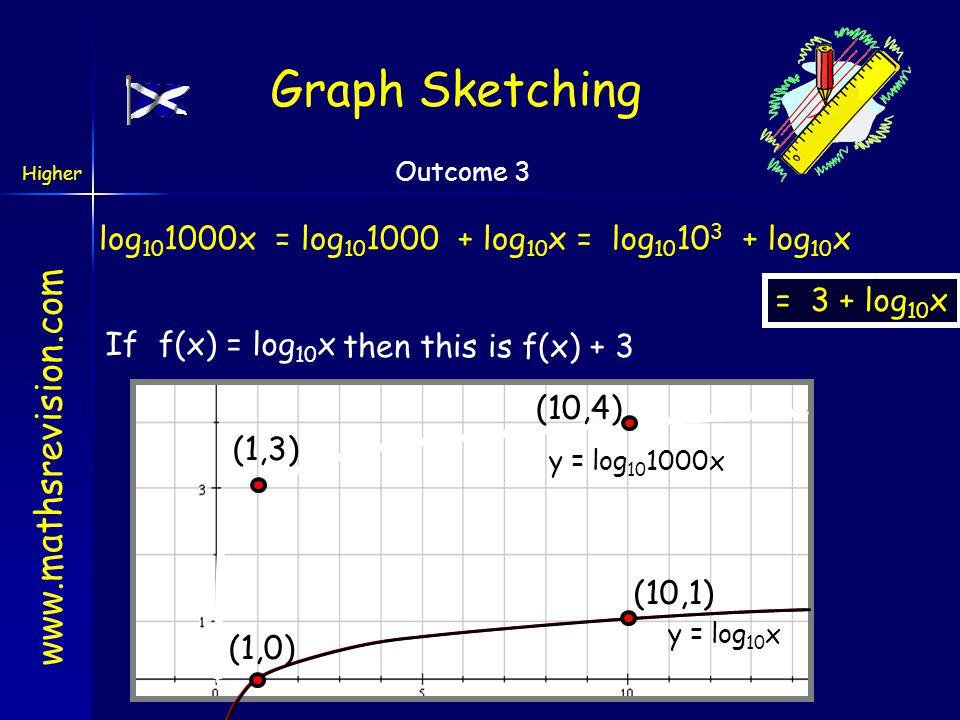 Graph Sketching log101000x = log101000 + log10x = log10103 + log10x