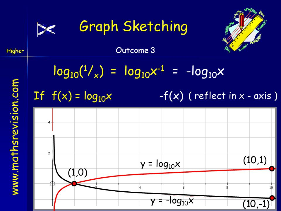 Graph Sketching log10(1/x) = log10x-1 = -log10x If f(x) = log10x -f(x)