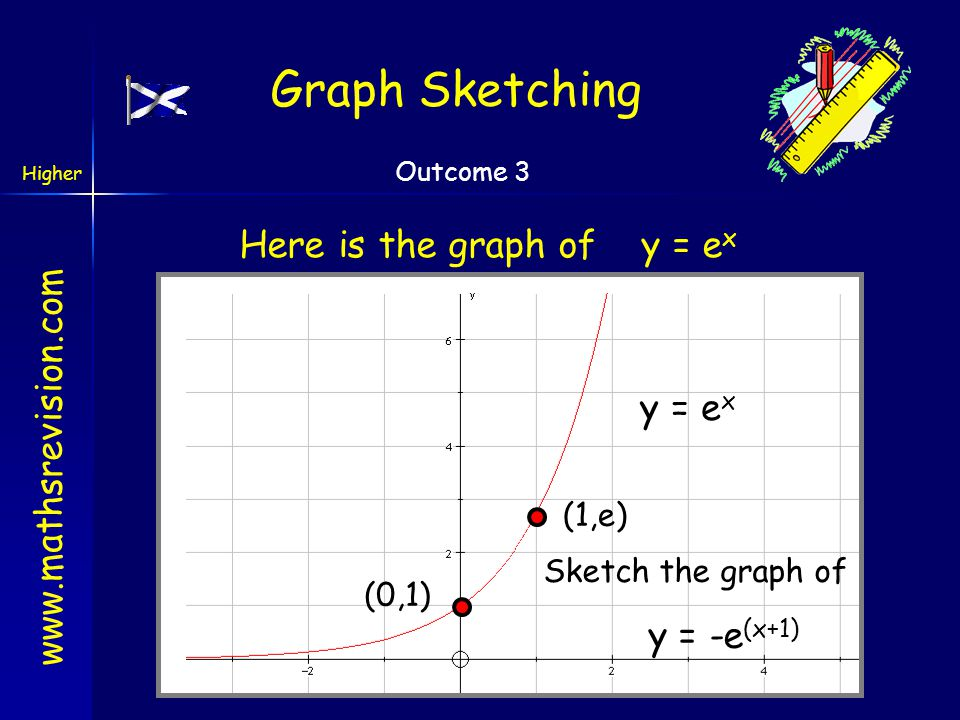 Here is the graph of y = ex