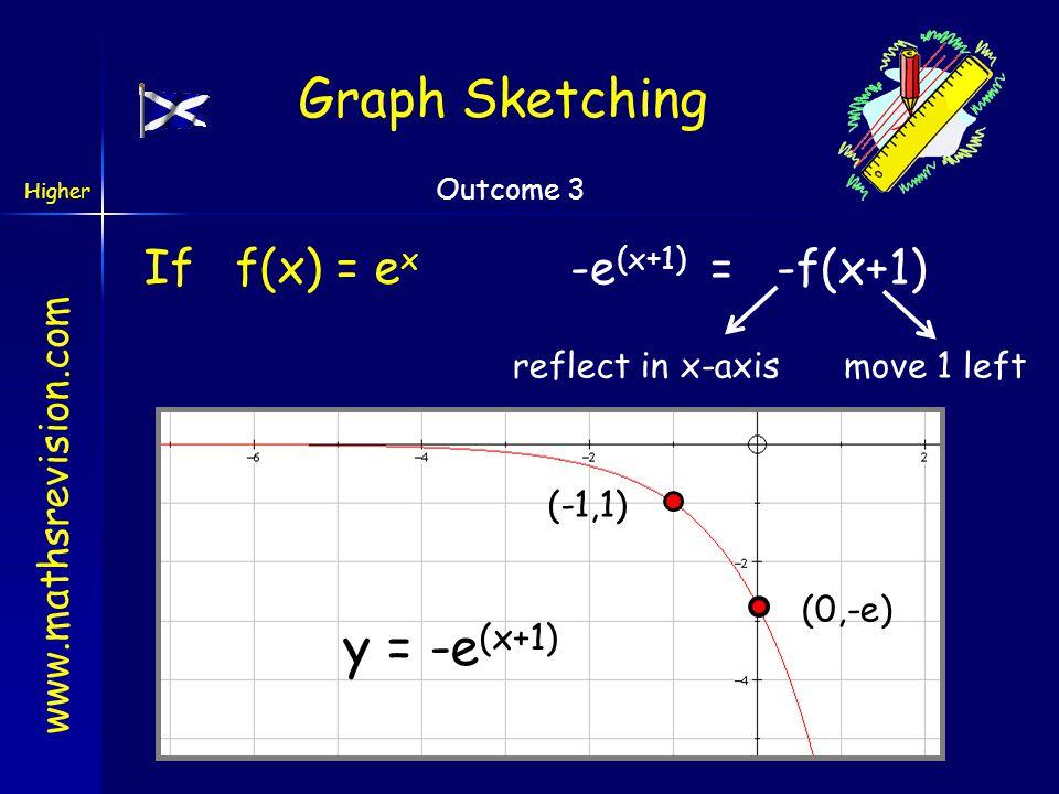 Graph Sketching y = -e(x+1) If f(x) = ex -e(x+1) = -f(x+1)