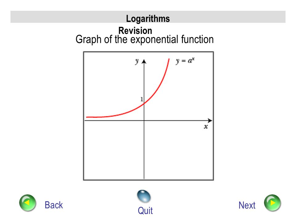 Graph of the exponential function