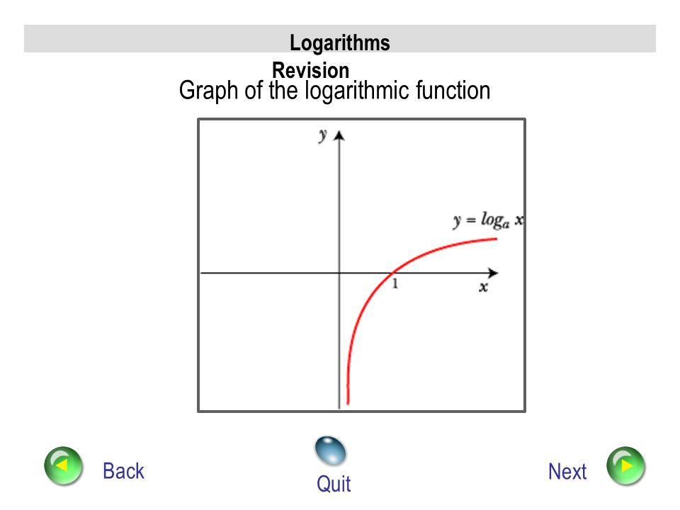 Graph of the logarithmic function