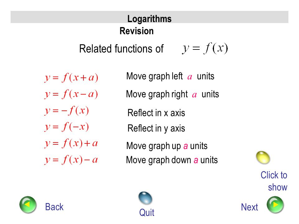 Move graph right a units