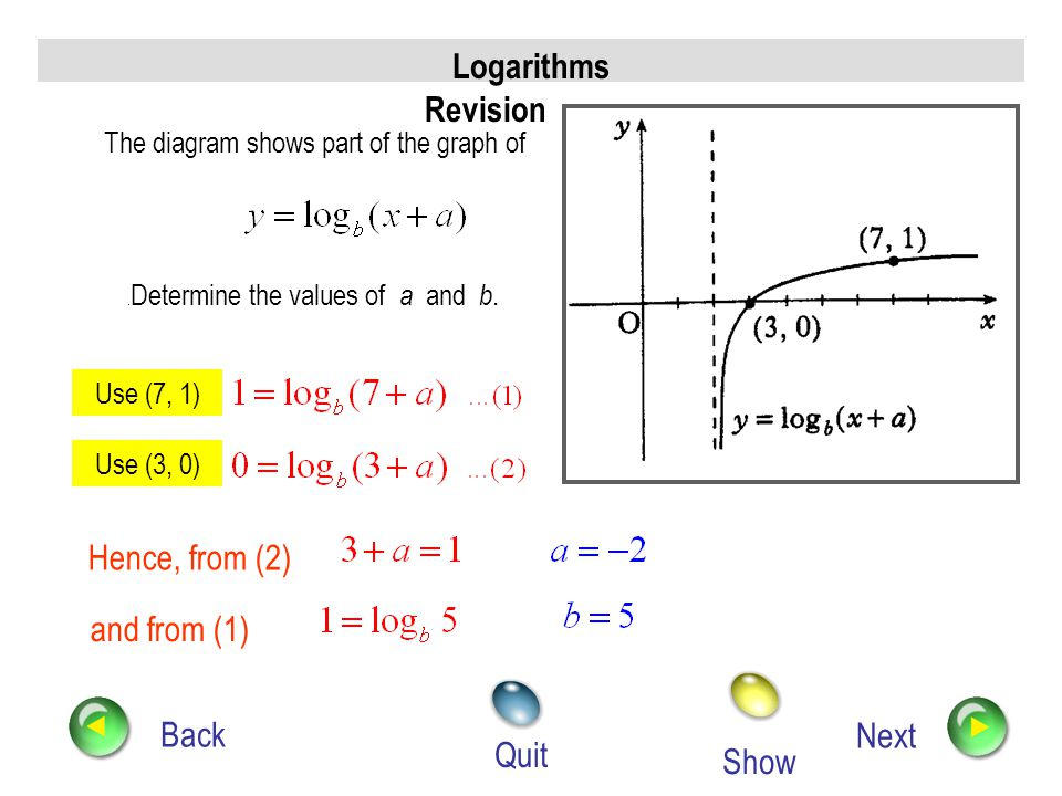 Logarithms Revision Hence, from (2) and from (1) Back Next Quit Show