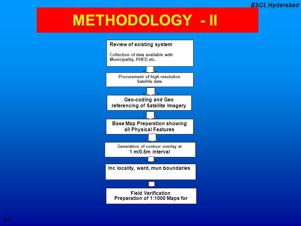 METHODOLOGY - II Review of existing system Geo-coding and Geo