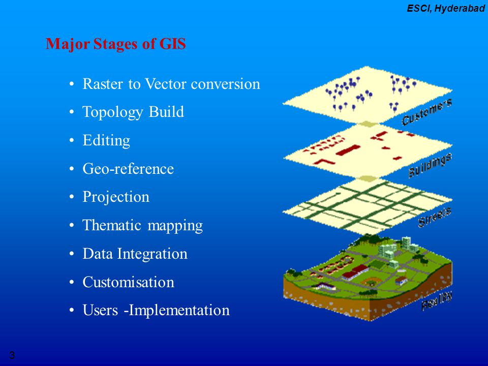 Major Stages of GIS Raster to Vector conversion. Topology Build. Editing. Geo-reference. Projection.