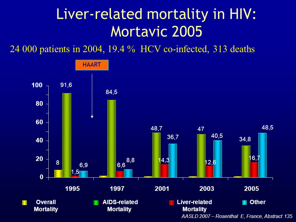 Liver-related mortality in HIV: Mortavic 2005