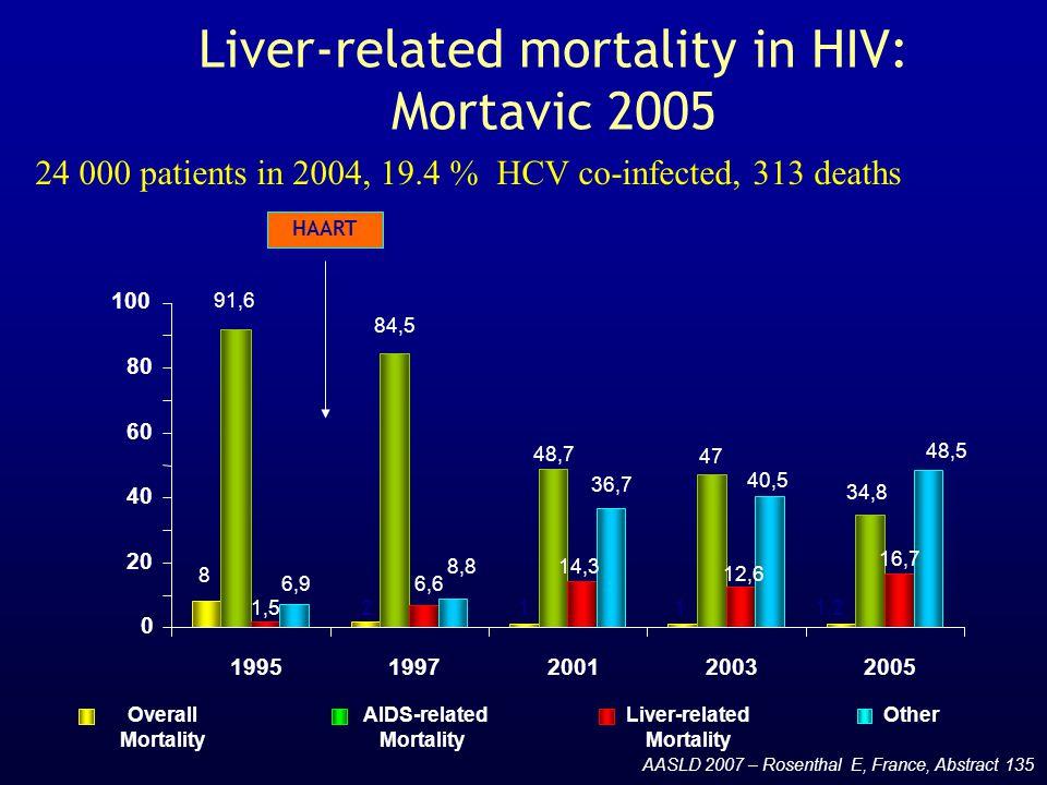 Liver-related mortality in HIV: Mortavic 2005