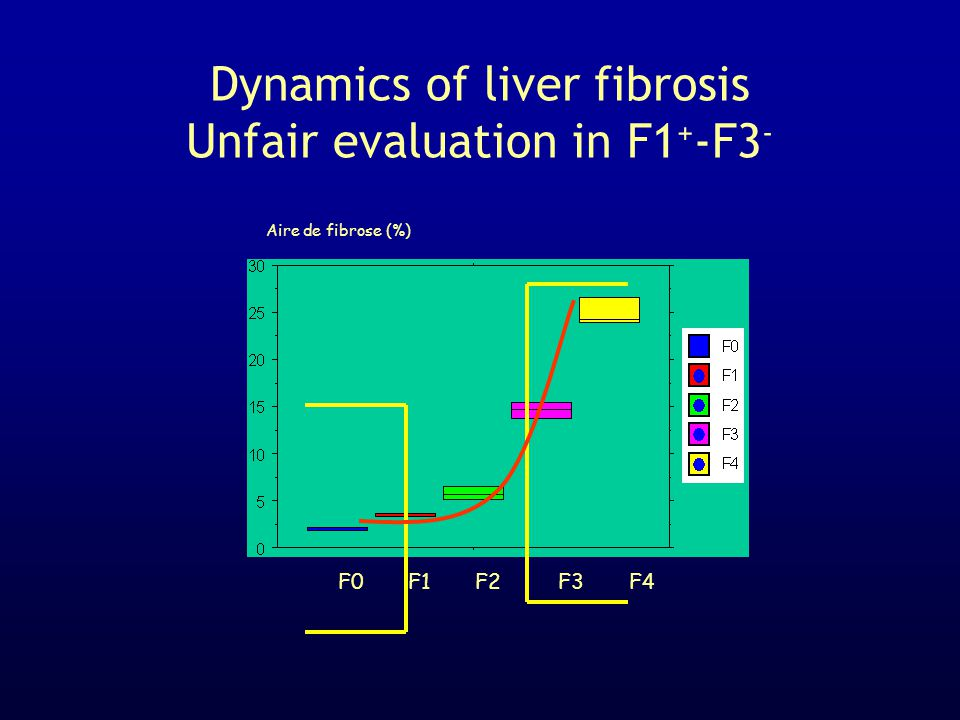 Dynamics of liver fibrosis Unfair evaluation in F1+-F3-