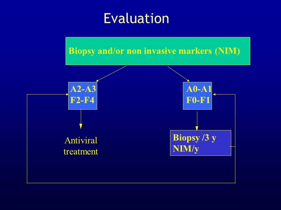 Evaluation  Biopsy and/or non invasive markers (NIM) A2-A3 F2-F4