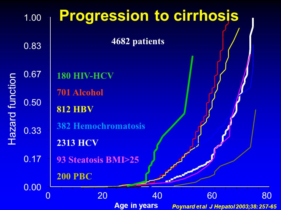 Progression to cirrhosis