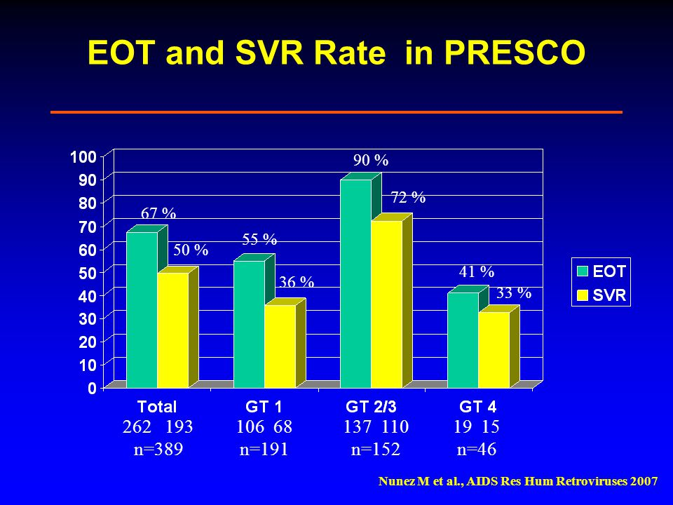 EOT and SVR Rate in PRESCO