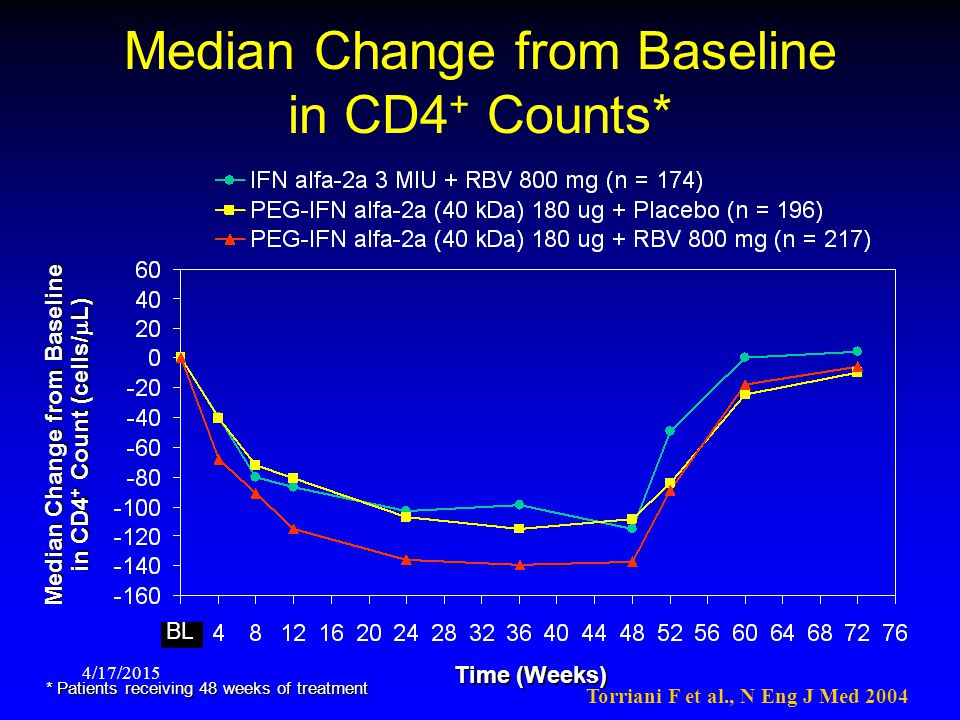 Median Change from Baseline in CD4+ Counts*