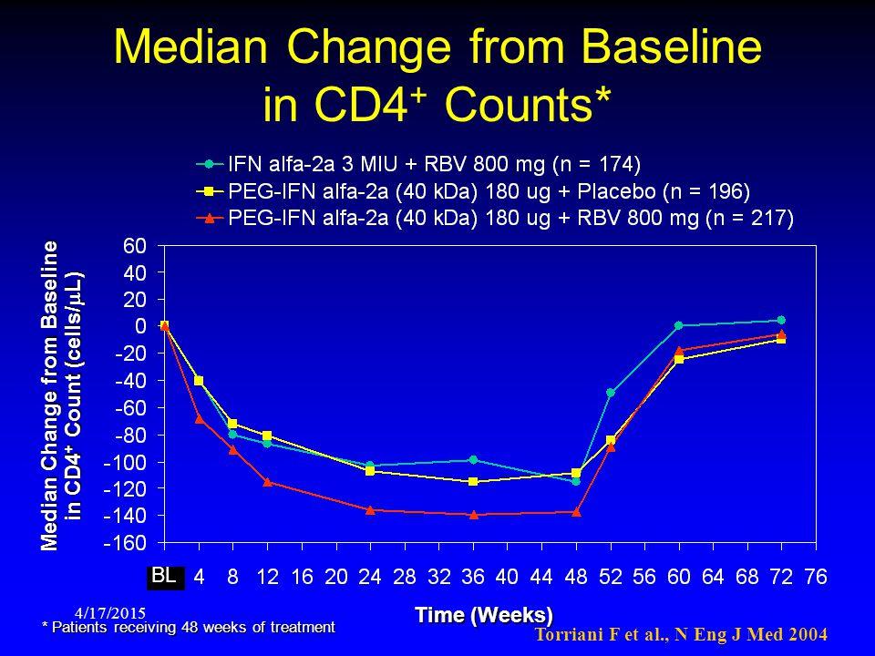 Median Change from Baseline in CD4+ Counts*