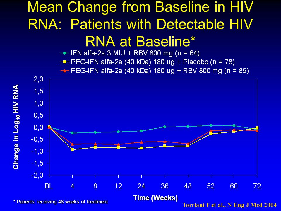 Mean Change from Baseline in HIV RNA: Patients with Detectable HIV RNA at Baseline*