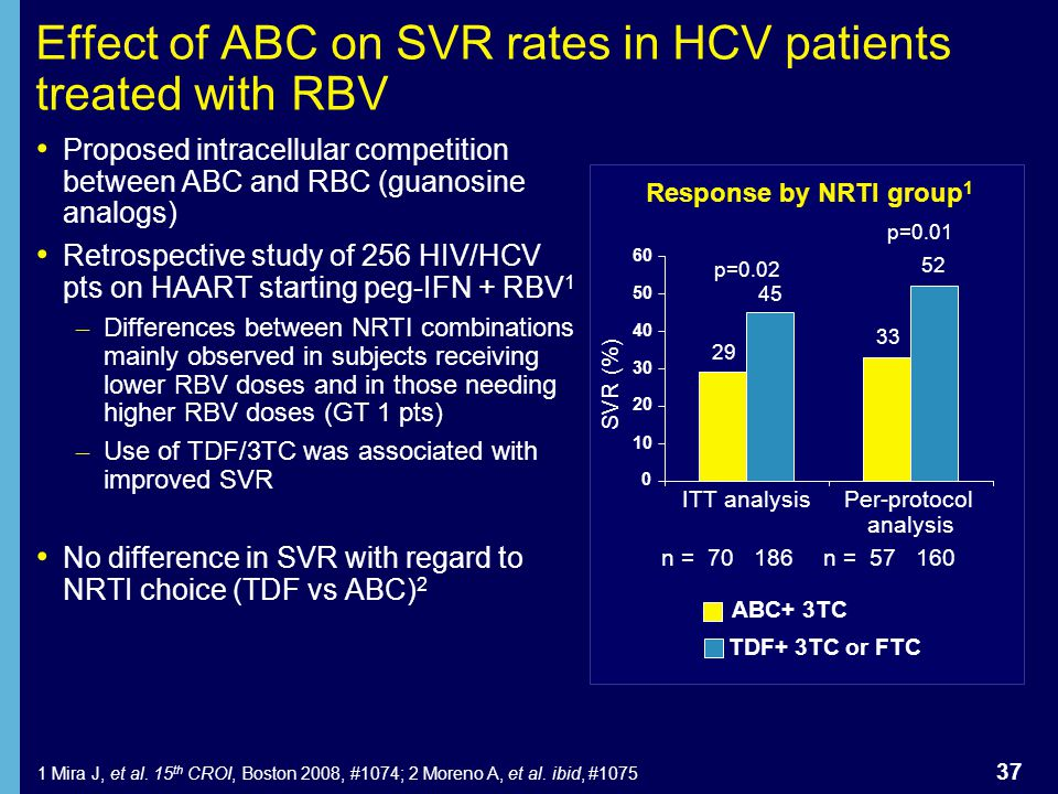 Effect of ABC on SVR rates in HCV patients treated with RBV