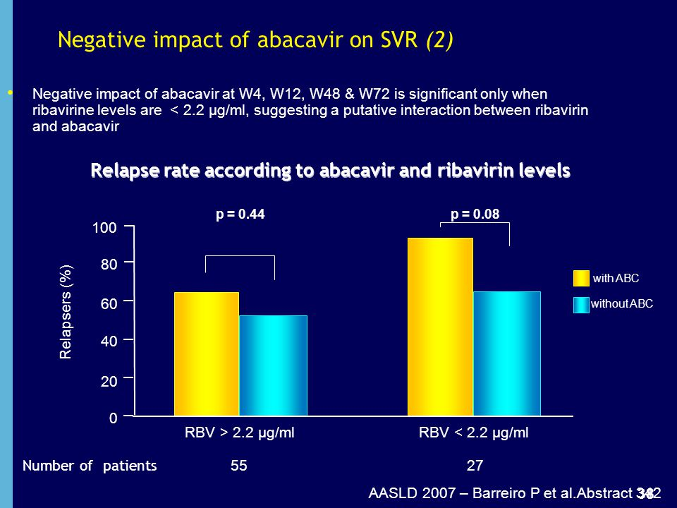 Negative impact of abacavir on SVR (2)