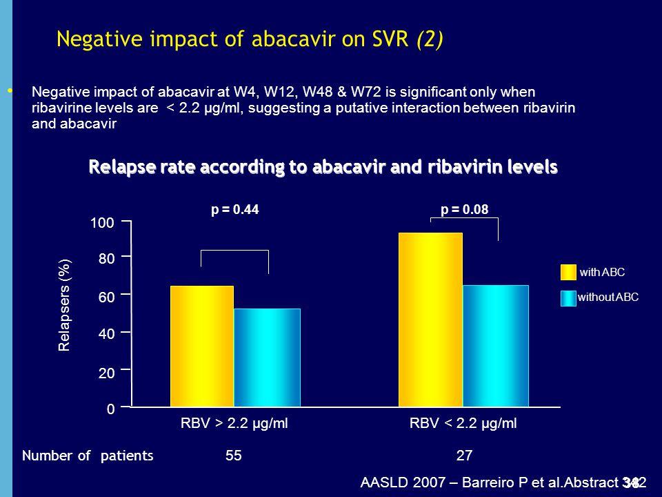 Negative impact of abacavir on SVR (2)