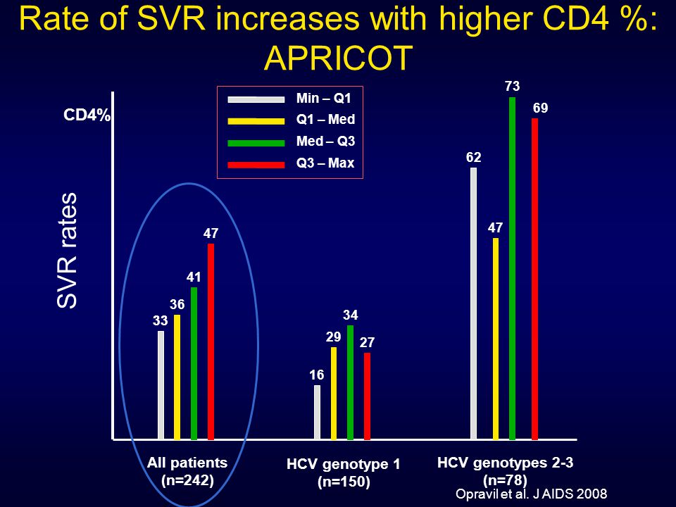 Rate of SVR increases with higher CD4 %: APRICOT