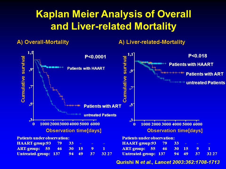 Kaplan Meier Analysis of Overall and Liver-related Mortality