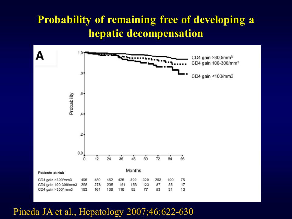 Probability of remaining free of developing a hepatic decompensation