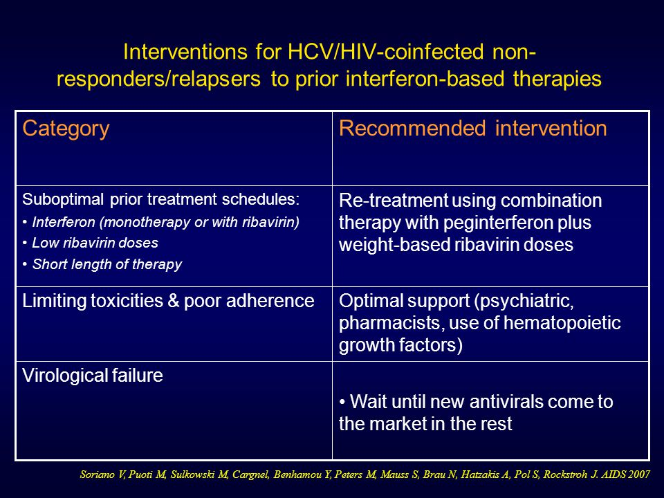 Recommended intervention Category
