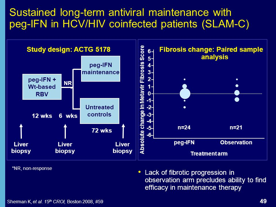 Absolute change in Metavir Fibrosis Score