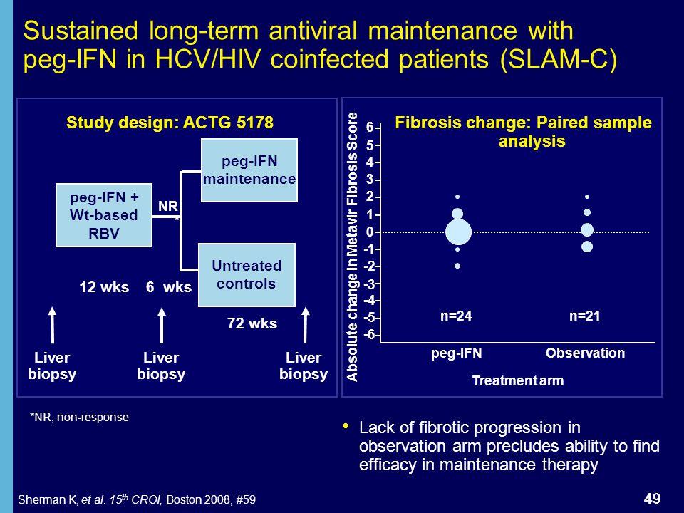 Absolute change in Metavir Fibrosis Score