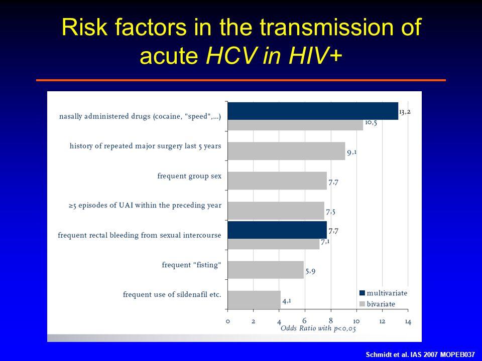 Risk factors in the transmission of acute HCV in HIV+