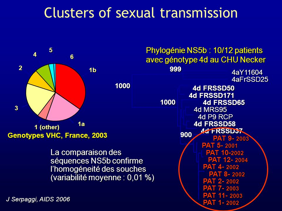 Clusters of sexual transmission