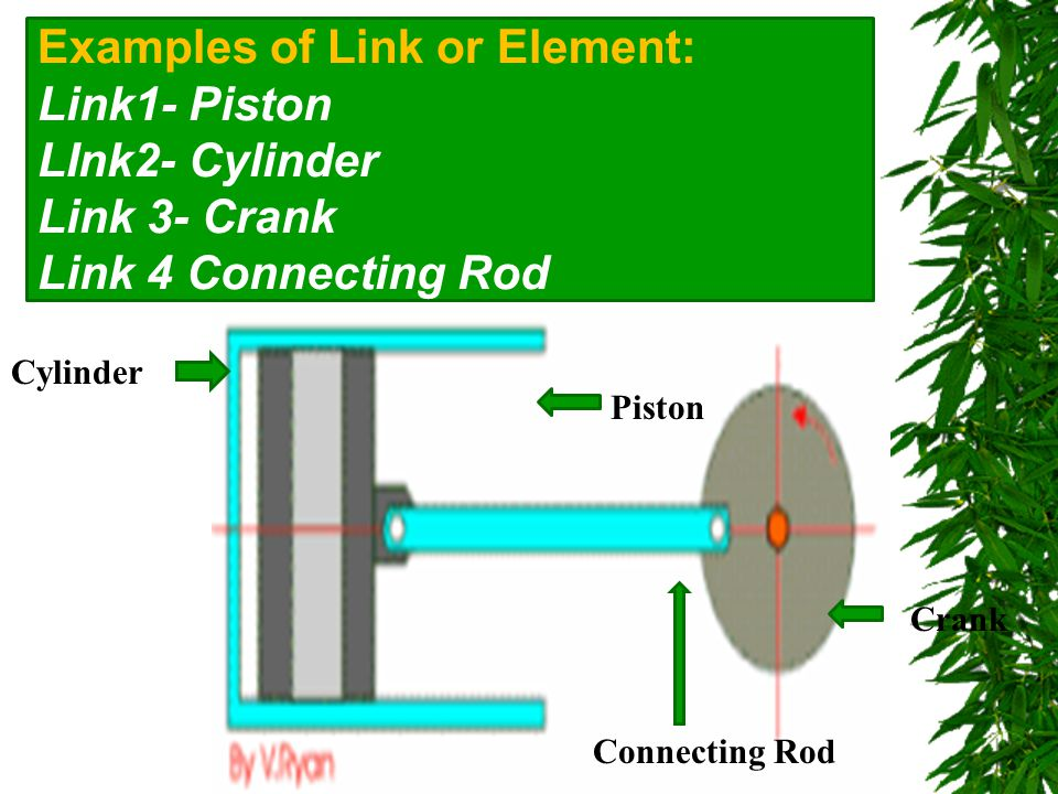 Examples of Link or Element: Link1- Piston LInk2- Cylinder