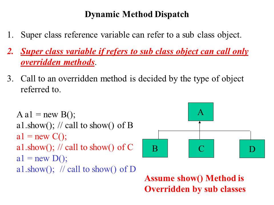 Dynamic Method Dispatch