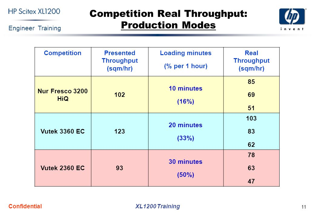 Competition Real Throughput: Production Modes
