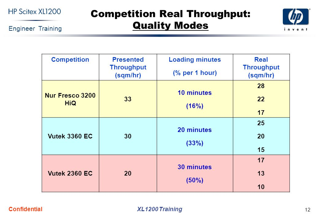 Competition Real Throughput: Quality Modes