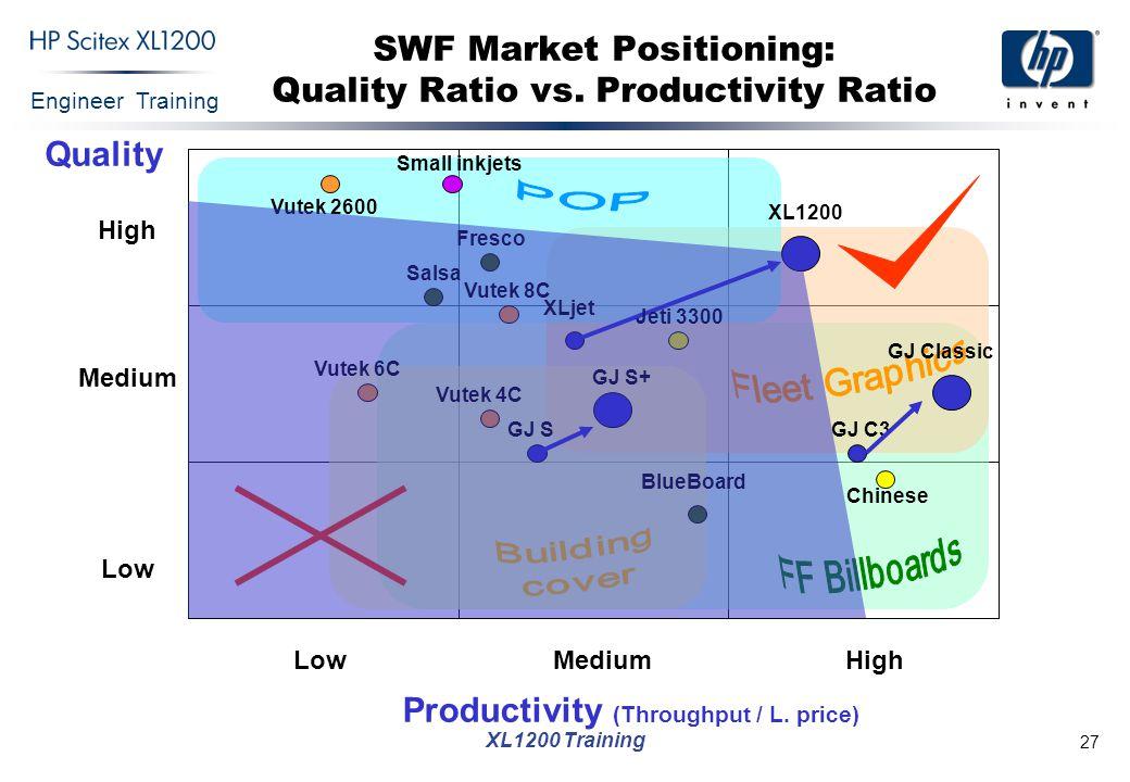 SWF Market Positioning: Quality Ratio vs. Productivity Ratio