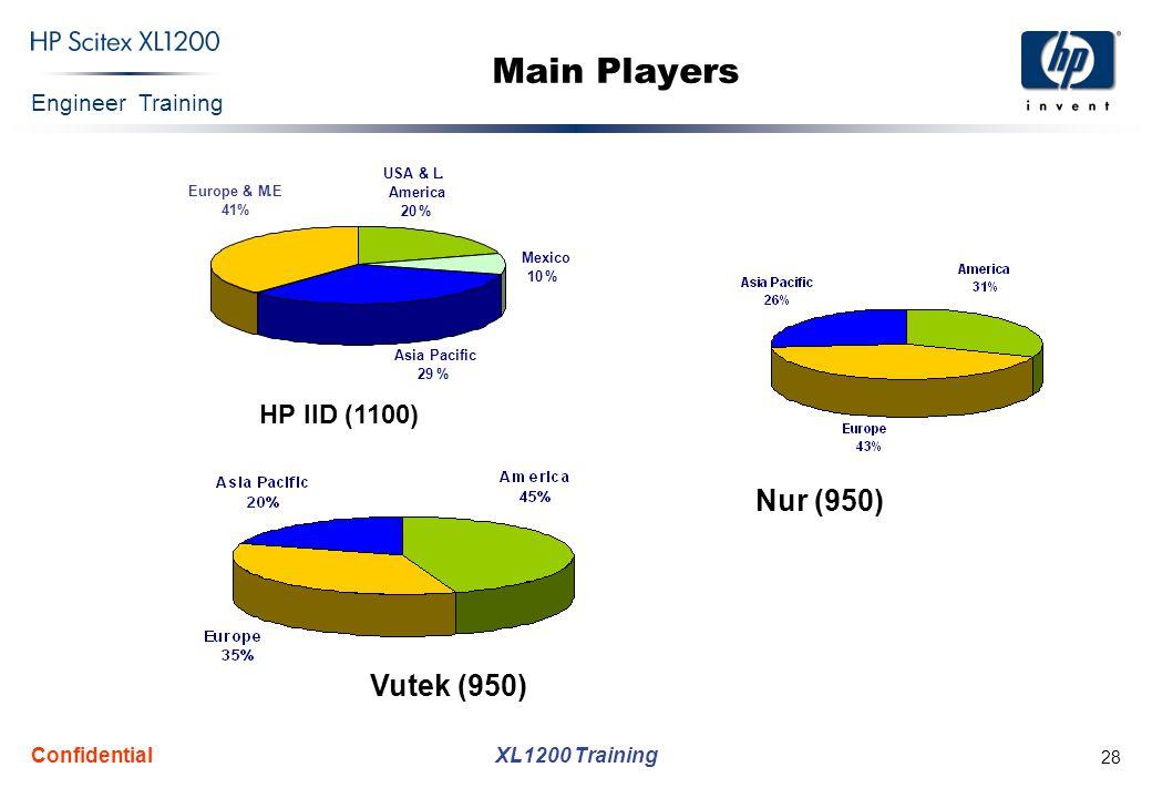 Main Players Nur (950) Vutek (950) HP IID (1100) Confidential