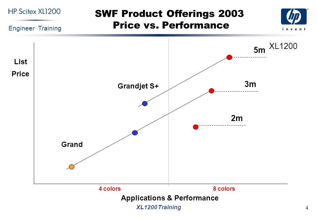 SWF Product Offerings 2003 Price vs. Performance