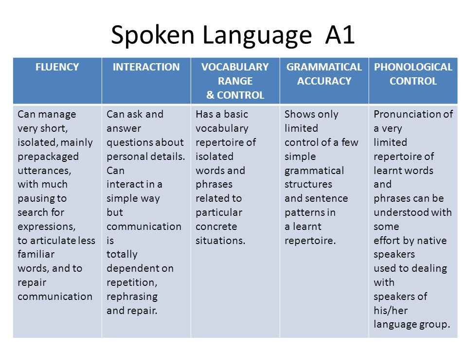Spoken Language A1 FLUENCY INTERACTION VOCABULARY RANGE & CONTROL