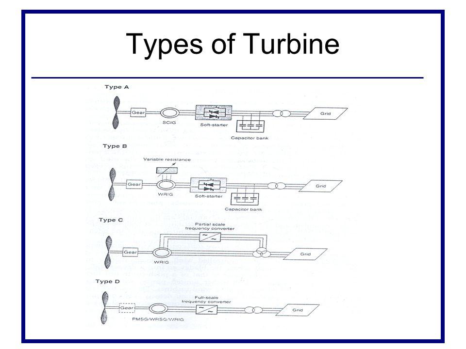 Types of Turbine