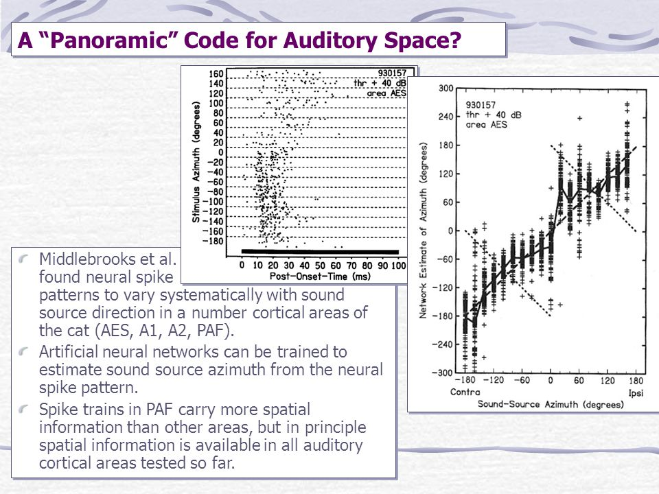 A Panoramic Code for Auditory Space