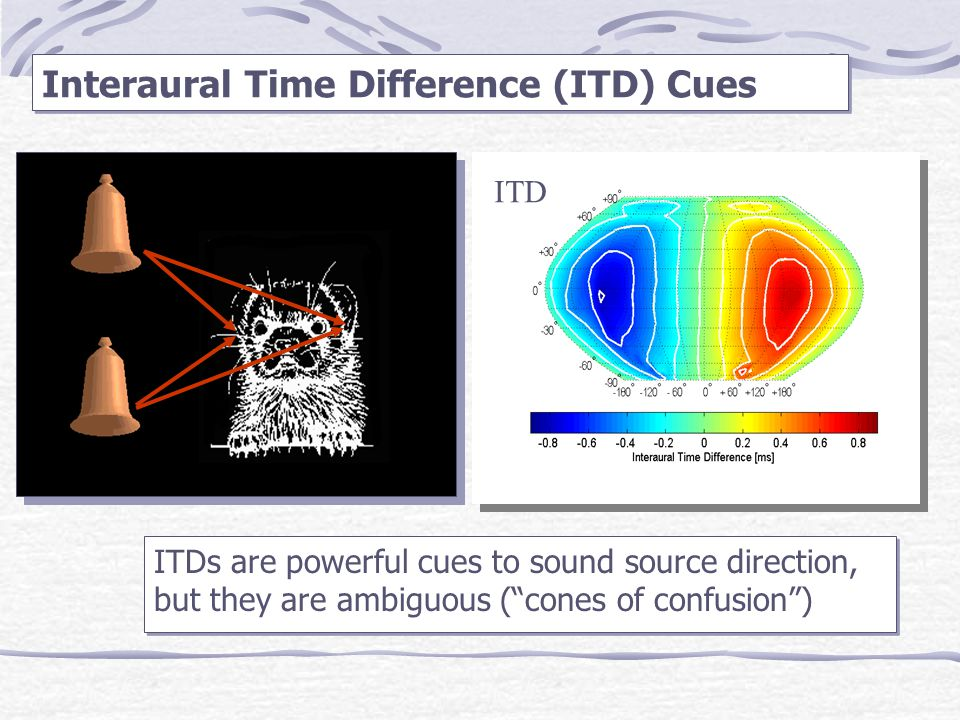 Interaural Time Difference (ITD) Cues