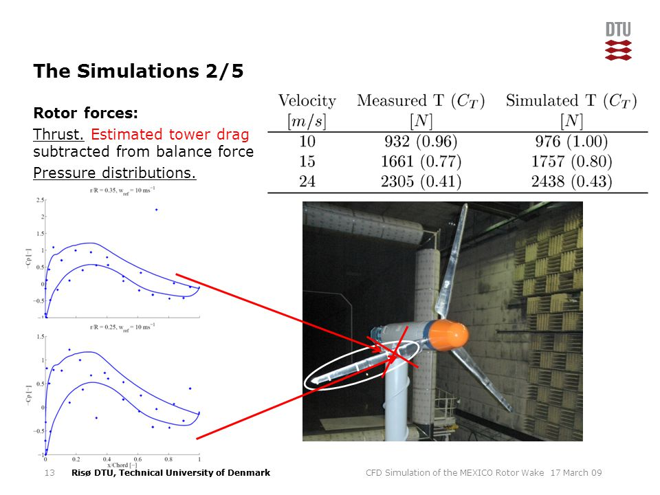 The Simulations 2/5 Rotor forces: