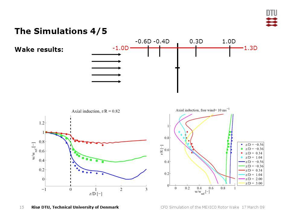 The Simulations 4/5 Wake results: -0.6D -0.4D 0.3D 1.0D 1.3D -1.0D
