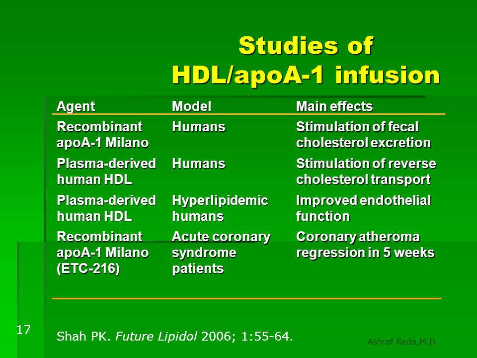 Studies of HDL/apoA-1 infusion