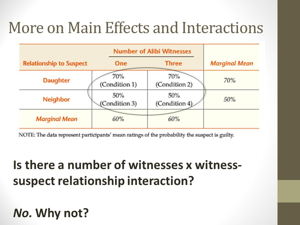 More on Main Effects and Interactions