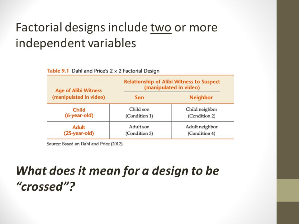 Factorial designs include two or more independent variables