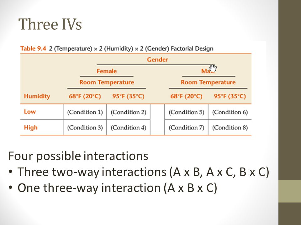 Three IVs Four possible interactions